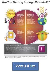 vitamin d3 info chart