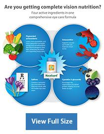MacuGuard Ocular Support info chart